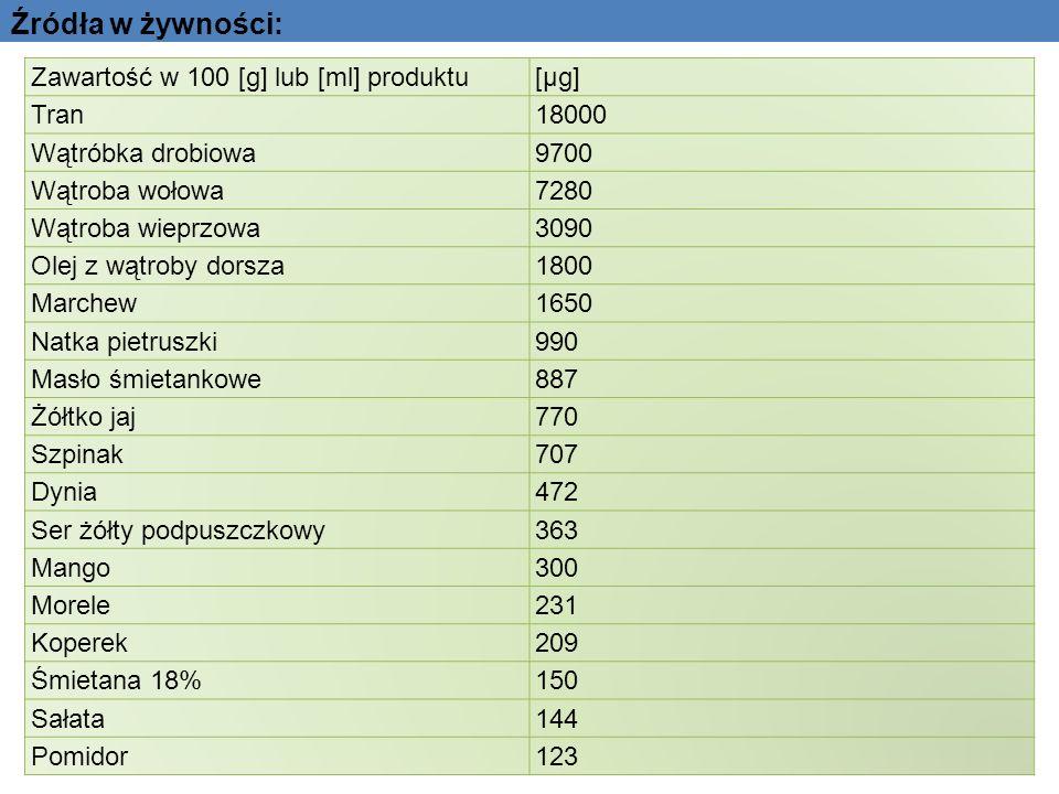 Źródła w żywności: Zawartość w 100 [g] lub [ml] produktu [µg] Tran